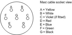 Mast Connections